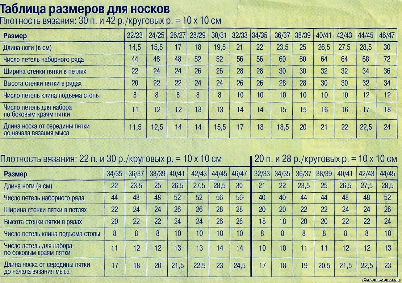 Таблица для расчета петель для вязания 98